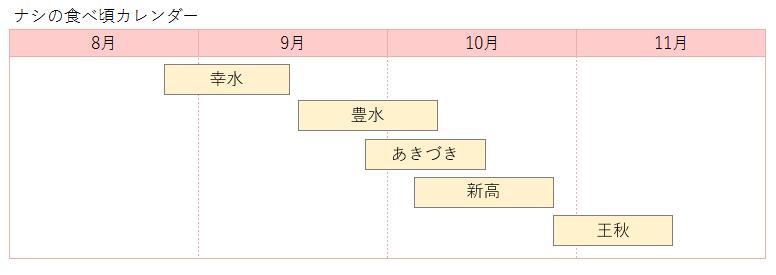 ナシの品種別カレンダー
