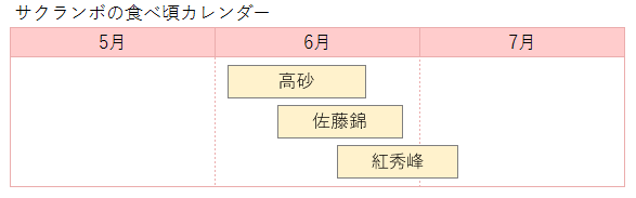サクランボの品種別カレンダー