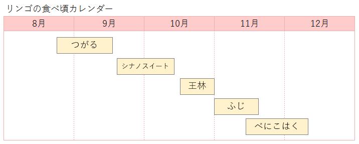リンゴの品種別カレンダー